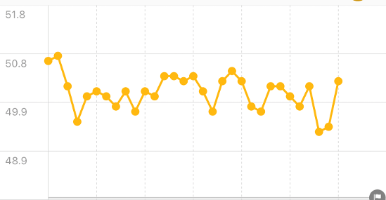 FiNC 体重グラフ